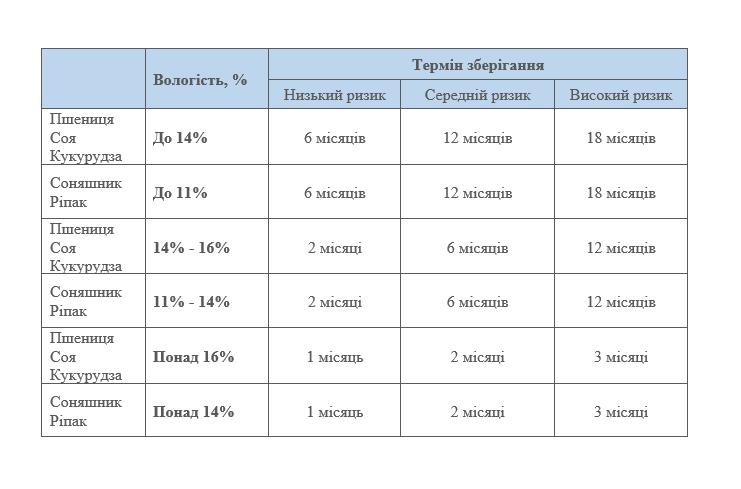 Рекомендовані показники вологості зерна для зберігання в зернових рукавах