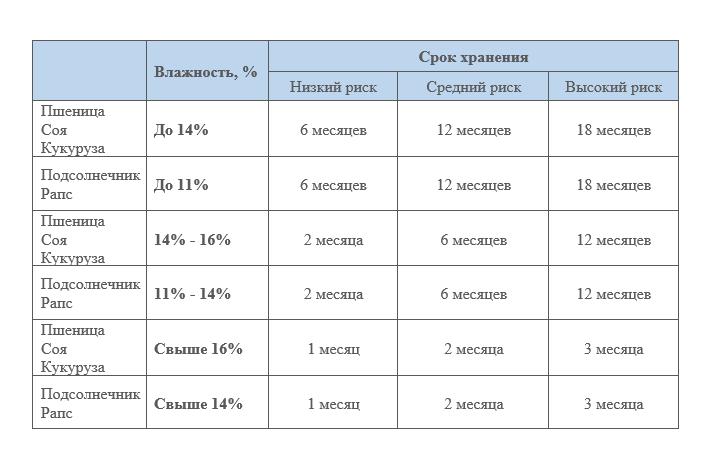 Рекомендуемые показатели влажности зерна для хранения в зерновых рукавах